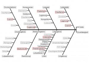Abbildung 2: Einflussfaktoren auf Voids und Zuverlässigkeit (Quelle: AK Poren; Dr. Wohlrabe, TU Dresden)