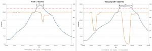 Lötprofil ohne Vakuum auf der linken Seite im Vergleich zum Vakuumprofil mit 10mbar und 10s Haltezeit auf  der rechten Seite.