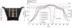 Position der Thermoelemente und Ausrichtung des MID-Gehäuses (links) und die gemessenen Temperaturprofile (rechts) beim Dampfphasenlöten mit Hauptvakuum.