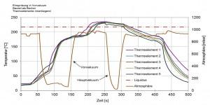 Gemessene Temperaturprofile an verschiedenen Bauteilpositionen beim Dampfphasenlöten mit Vor- und Hauptvakuum.
