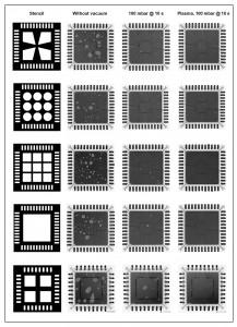 Figure 4: Comparison of Stencil Geometry, Stencil Type and Soldering Process