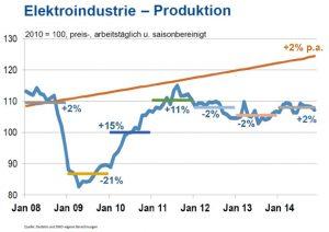 grafik_elektroindustrieproduktion_v2_jk150223_blog