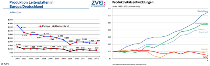 grafik_elektroindustrieproduktion_blog