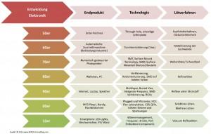 Entwicklung der Elektronik bezüglich Technologie, Lötverfahren bis hin zum fertigen Produkt