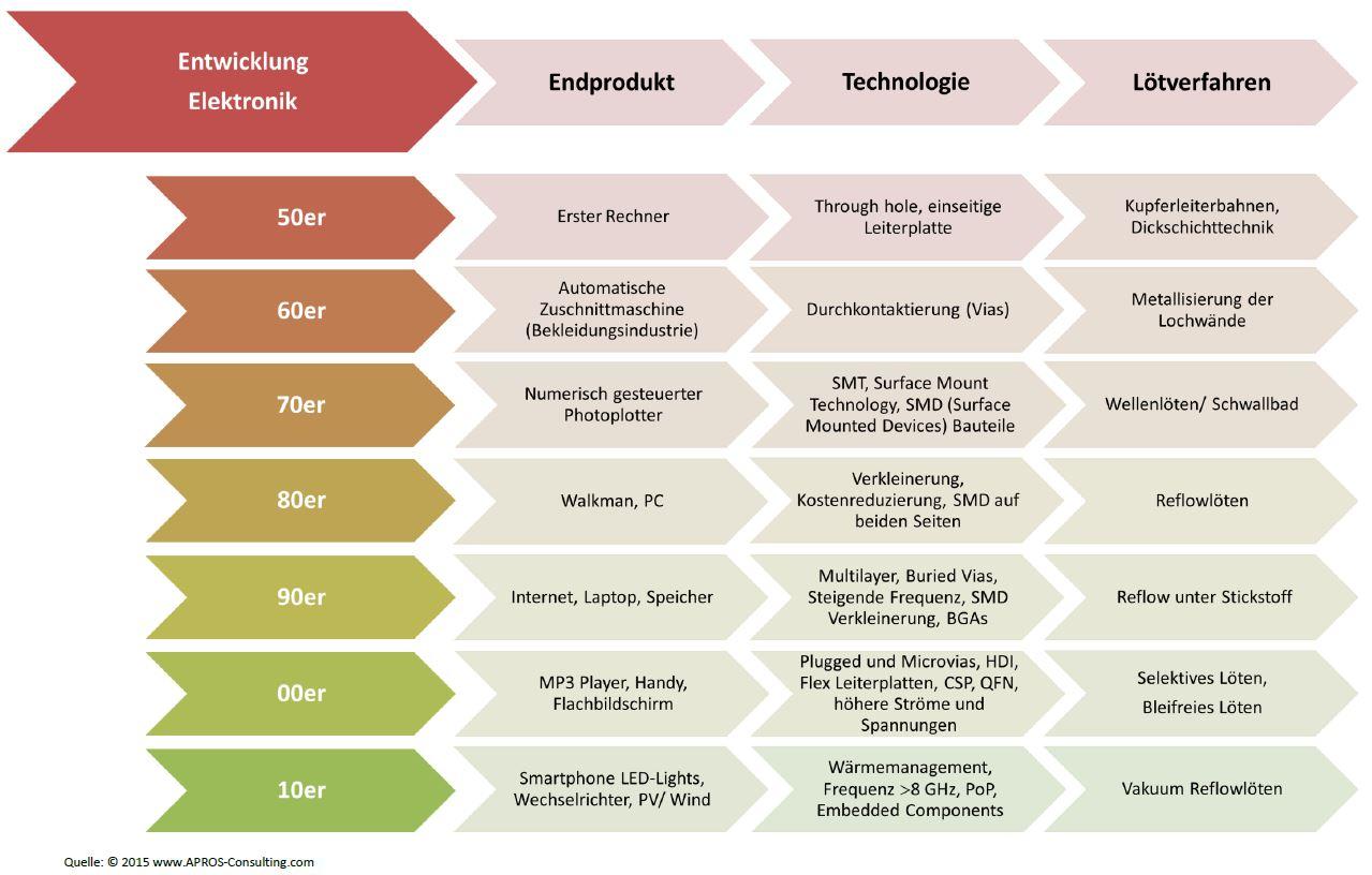 Marktanalyse – Elektronik. Evolution der Technologien und Verfahren ...