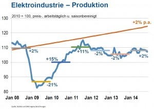 Produktionsentwicklung/ Wachstum der deutschen Elektroindustrie von 2008 bis 2014