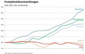 Produktivitätsentwicklung der Elektroindustrie in der Europäischen Union am Beispiel der fünf großen Industriestaaten