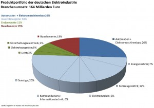 Produktportfolie der deutschen Elektro-/ Elektronikindustrie anteilig in Prozent bei einem Branchenumsatz von 164 Mrd.