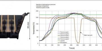 Figura 2: Posición de los termoelementos y orientación de la carcasa MID (izquierda) y perfil de temperatura medido (derecha) durante el proceso de soldadura por fase vapor con vacío principal.
